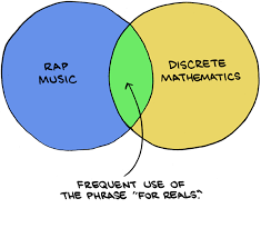 "Rap music & discrete mathmatics = ""for reals"" use"