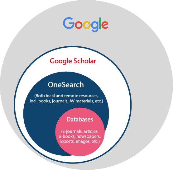 Google Scholar vs OneSearch vs Databases