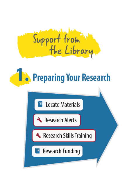 1. Preparing Your Research