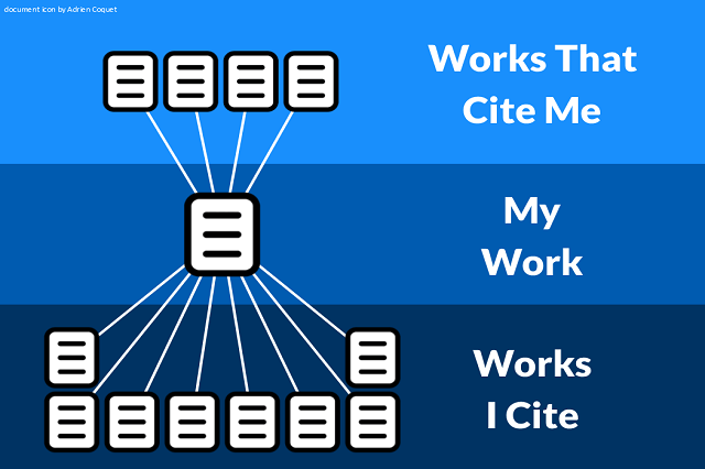A graphic indicating how citations are used as building blocks.