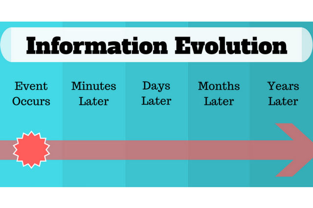 Timeline showing the evolution of information