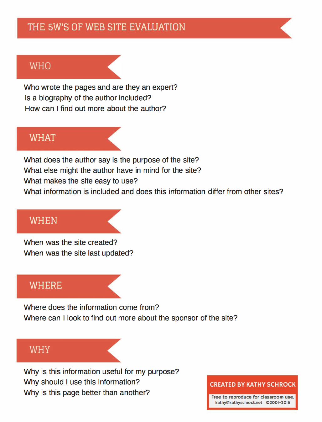 5 Ws of Website Evaluation