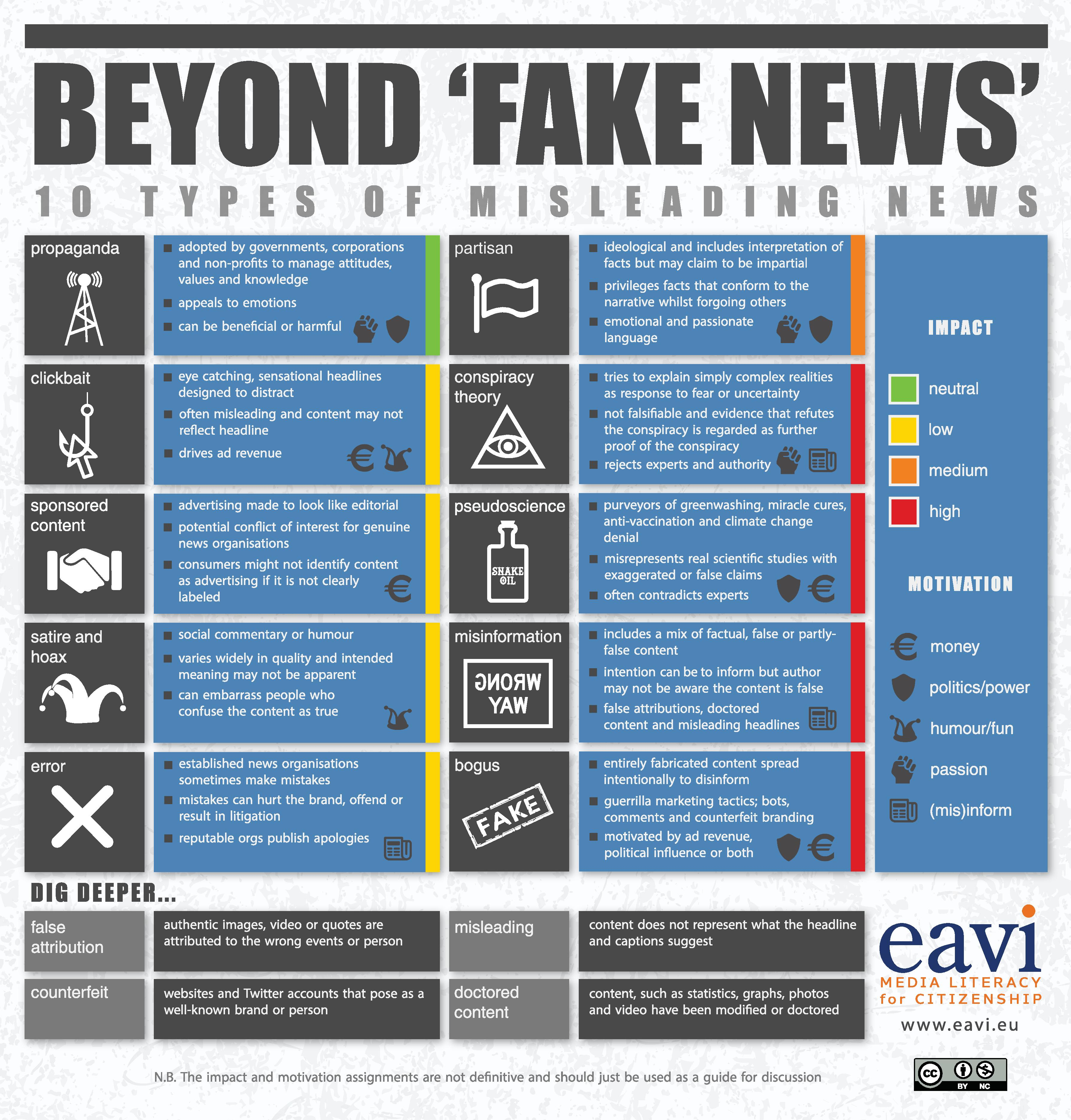 Beyond 'Fake News': 10 Types of Misleading News infographic infographic