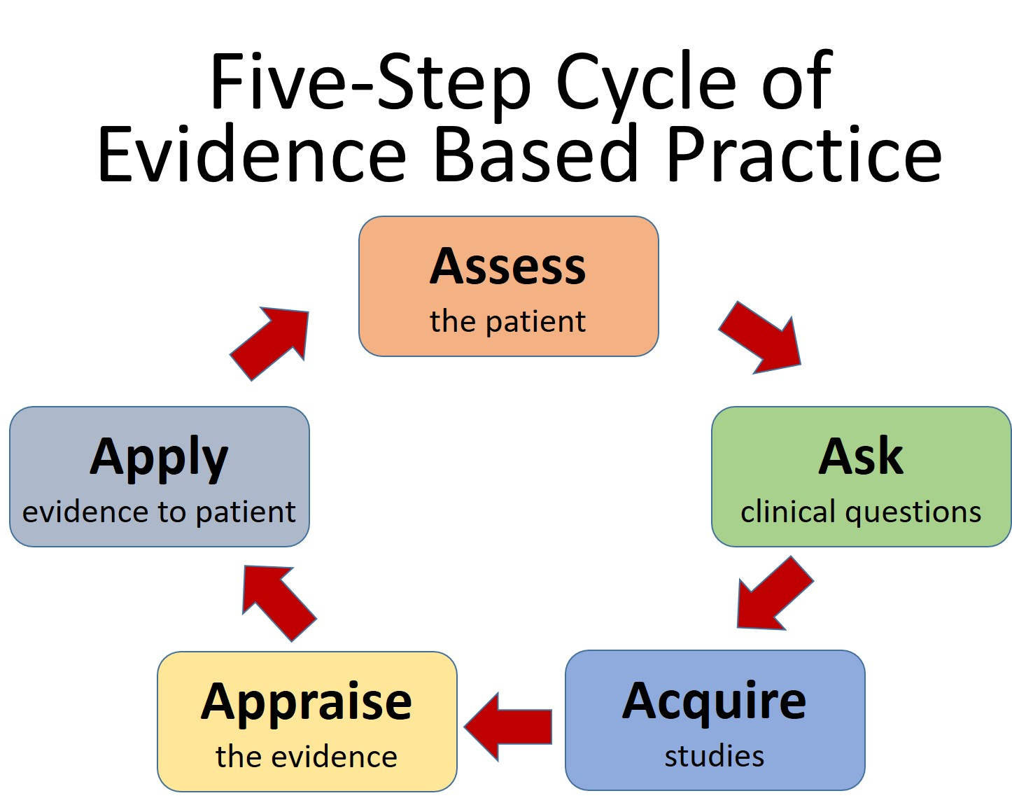 5 Step Cycle of Evidence Based Practice