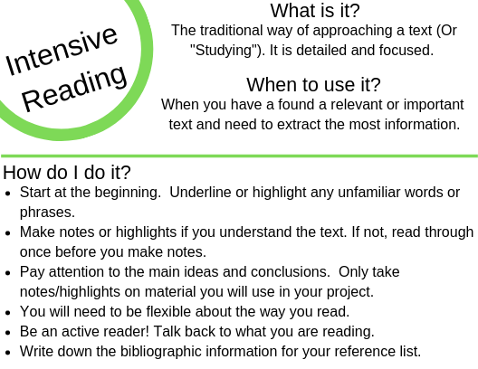 Info Card on Intensive reading