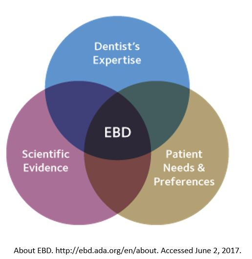"Three circles overlap. Where they overlap is the word ""EBD."" Each circle is titled: Dentist's Expertise, Patient Needs and Preferences, and Scientific Evidence."
