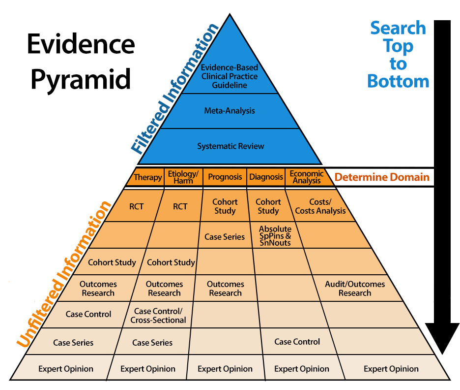 Image of an Evidence Pyramid. The top of the pyramid contains filtered information, and the bottom contains unfiltered information organized by domain. An arrow to the right-hand side indicates that you should search from top to bottom.