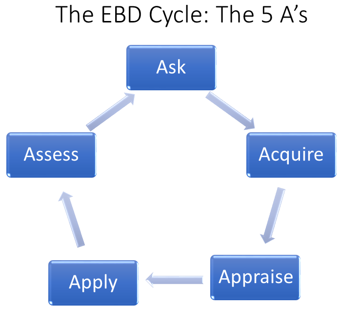 A cycle is displayed with 5 boxes. It starts with the word Ask which leads into Acquire then Appraise then Apply then Assess, which in turn leads back to Ask.