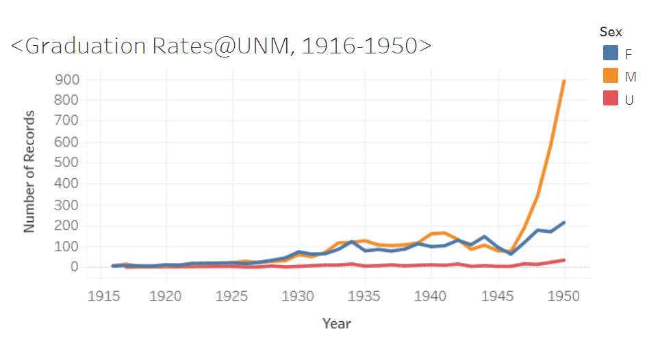 Graph showing graduation rates by sex at UNM from 1916 to 1950.