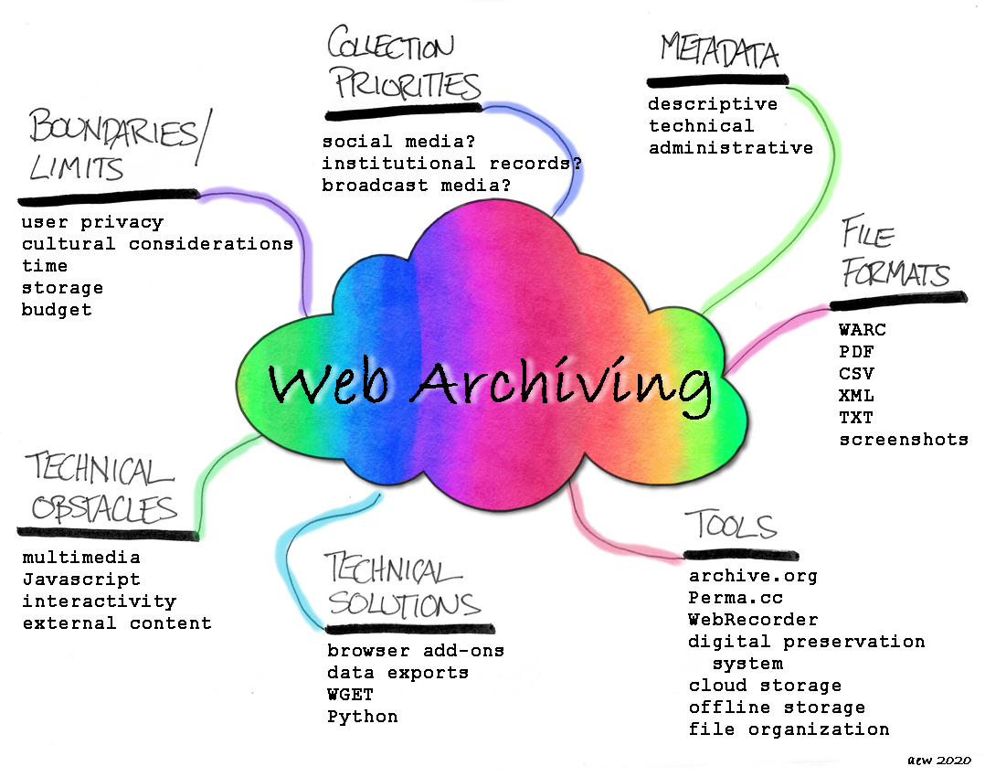 A mind map about web archiving and information science