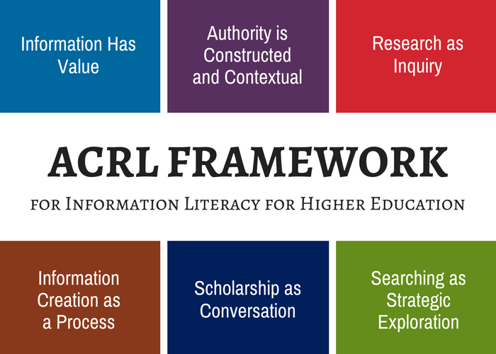 information has value, authority is constructed and contextual, research as inquiry, information creation as a process, scholarship as conversation, searching as strategic exploration