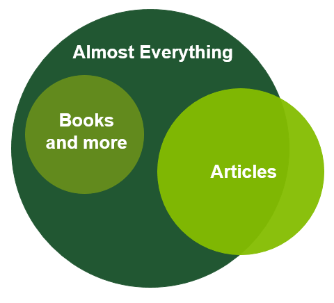 Almost Everything circle encompassing books circle and most of articles circle