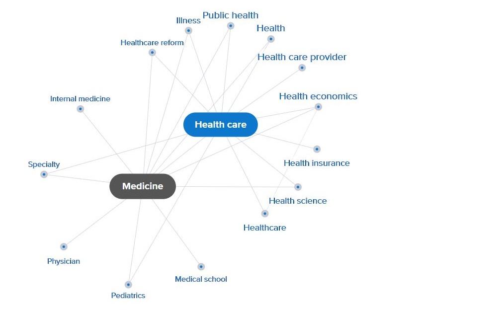 Mindmap Medicine