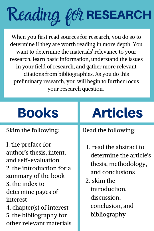 When you first read sources for research, you do so to determine if they are worth reading in more depth. You want to determine the materials' relevance to your research, learn basic information, understand the issues in your field of research, and gather more relevant citations from bibliographies. As you do this preliminary research, you will begin to further focus your research question. Books: Skim the following:    1. the preface for author's thesis, intent, and self-evaluation   2. the introduction for a summary of the book   3. the index to determine pages of interest   4. chapter(s) of interest   5. the bibliography for other relevant materials Articles: Read the following:     read the abstract to determine the article's thesis, methodology, and conclusions  skim the introduction, discussion, conclusion, and bibliography
