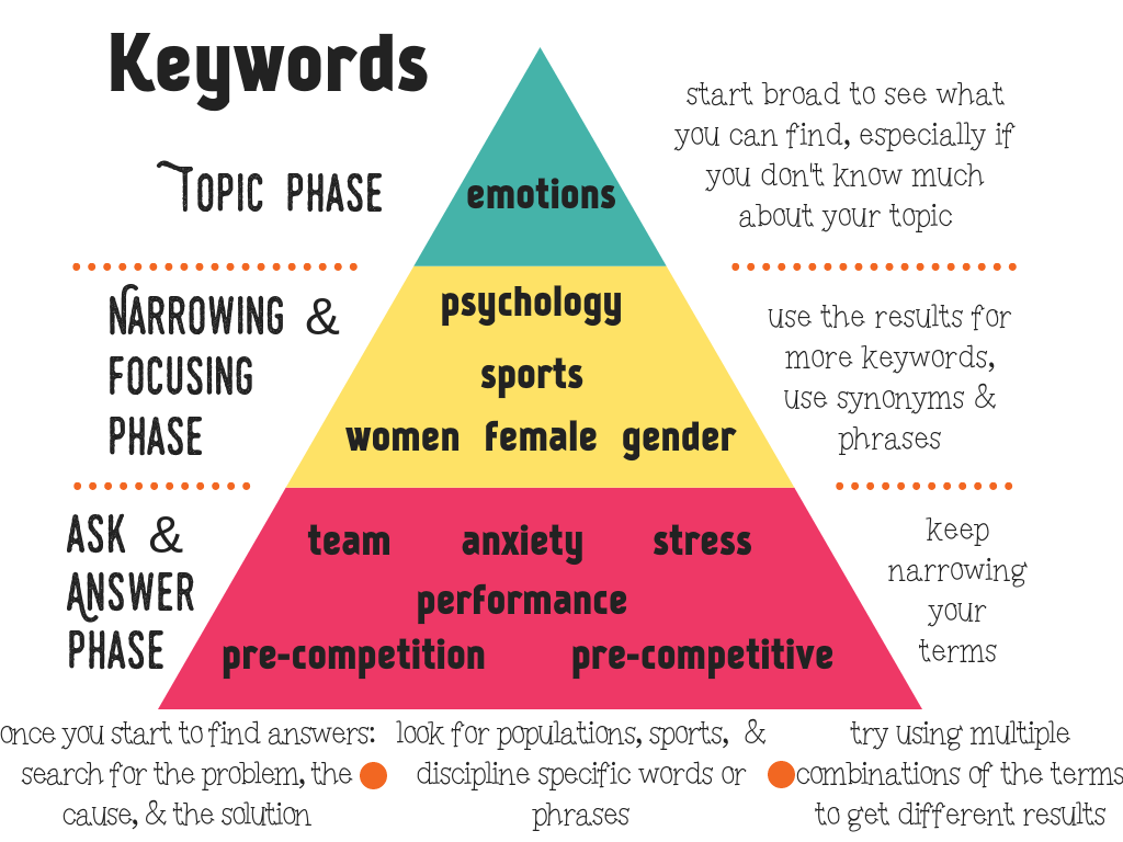 Keyword Pyramid: start broad to see what you can find, especially if you don't know much about your topic. use the results for more keywords, use synonyms and phrases, keep narrowing your terms. once you start to find answers: search for the problem, the cause, & the solution. look for populations, sports,  & discipline specific words or phrases. Try using multiple combinations of the terms to get different results