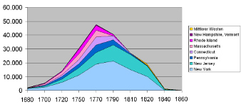 Image of graph: US Slavery Statistics in northern states, 1680 - 1860