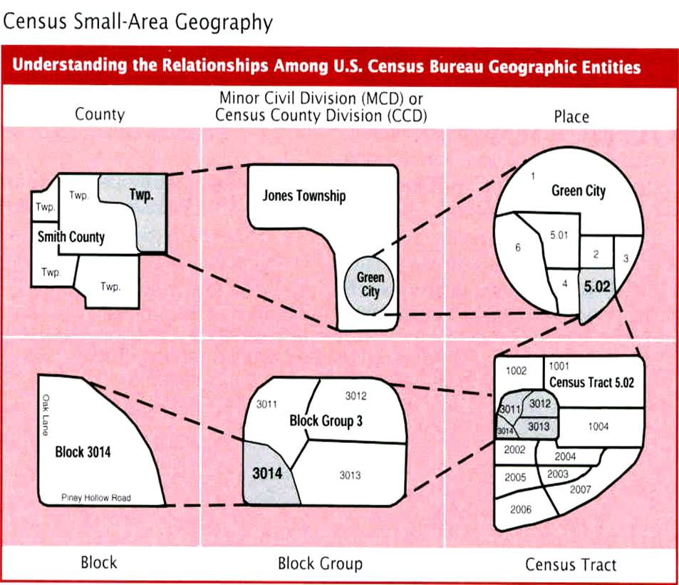 Diagram of Census Small-Area Geography