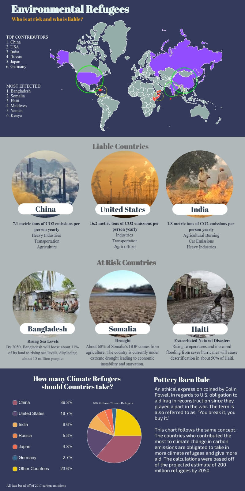 Infographic on climate change depicting the hardest hit areas and the largest contributors to the pollution.
