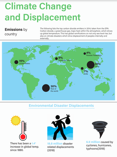 Infographic on carbon emissions by country and climate change displacements