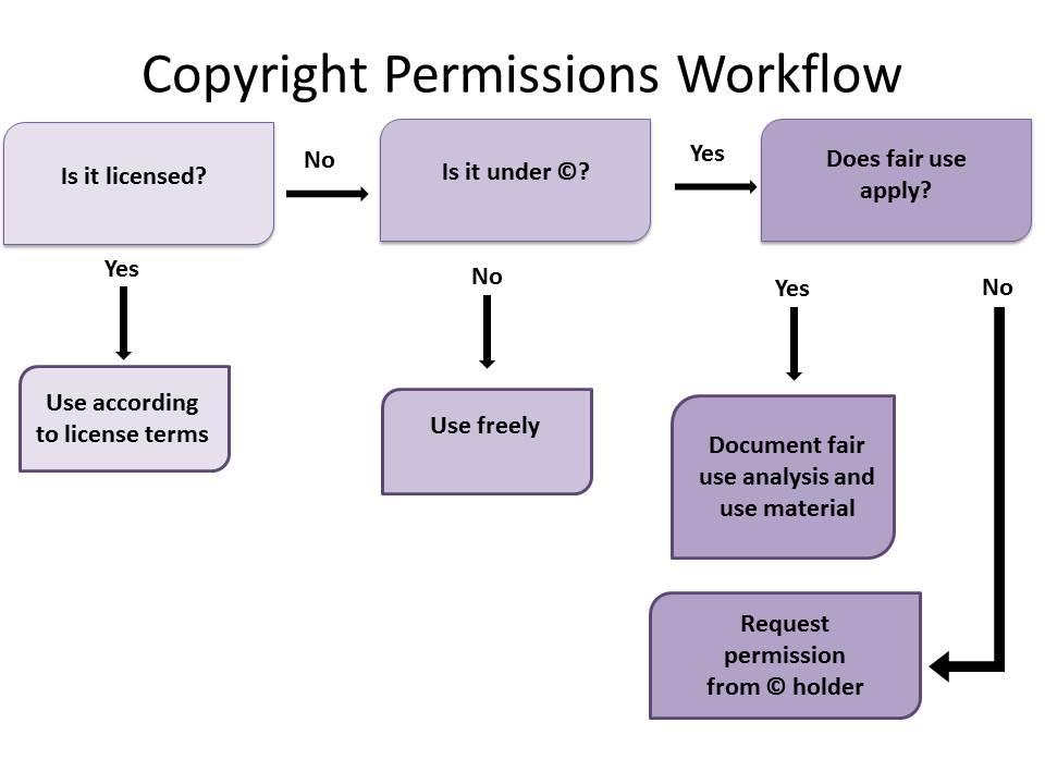 Copyright Permissions Workflow