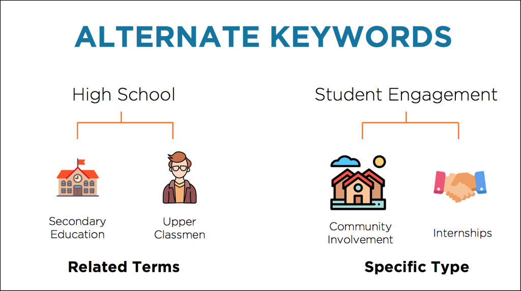 Alternate keywords for high school are secondary education or upper classmen; alternate keywords for student engagement are community involvement and internships