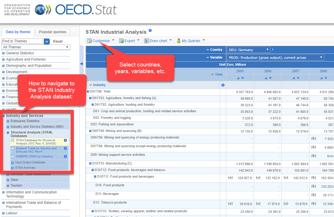 Image showing menus available for the OECD STAN dataset