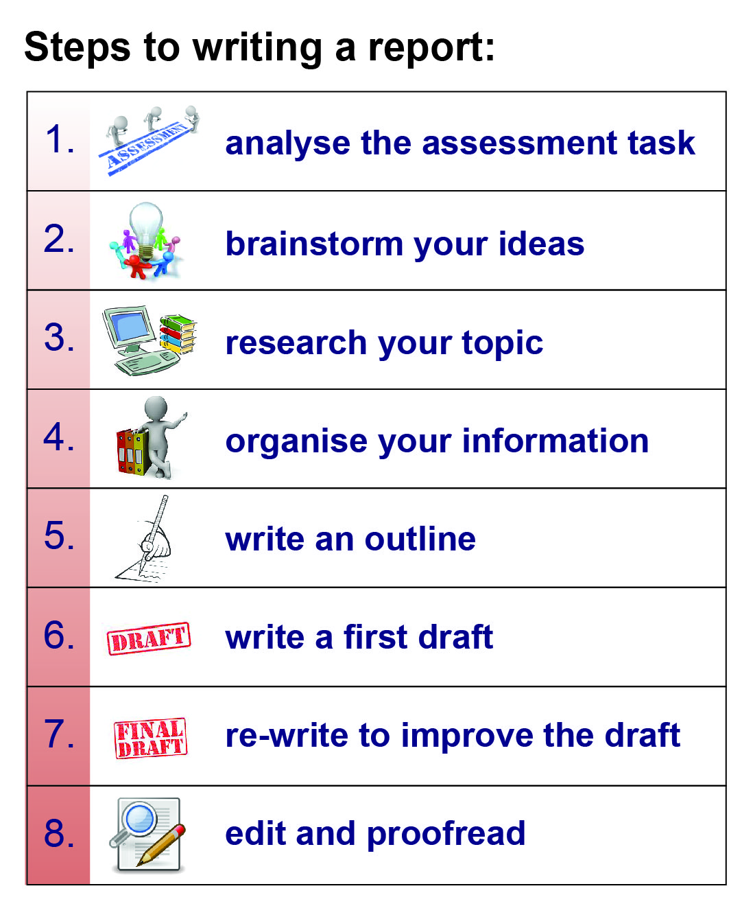 Steps to writing a report