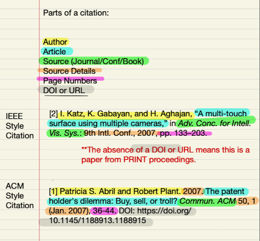 Image shows parts of a citation highlighted in different colors (author, article, etc), then it shows 2 sample citations with the corresponding parts highlighted in that color.