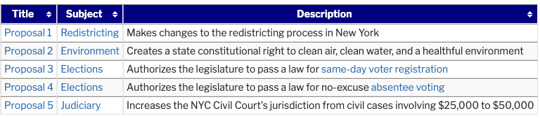 screenshot of the five state ballot measures, linked in the text below