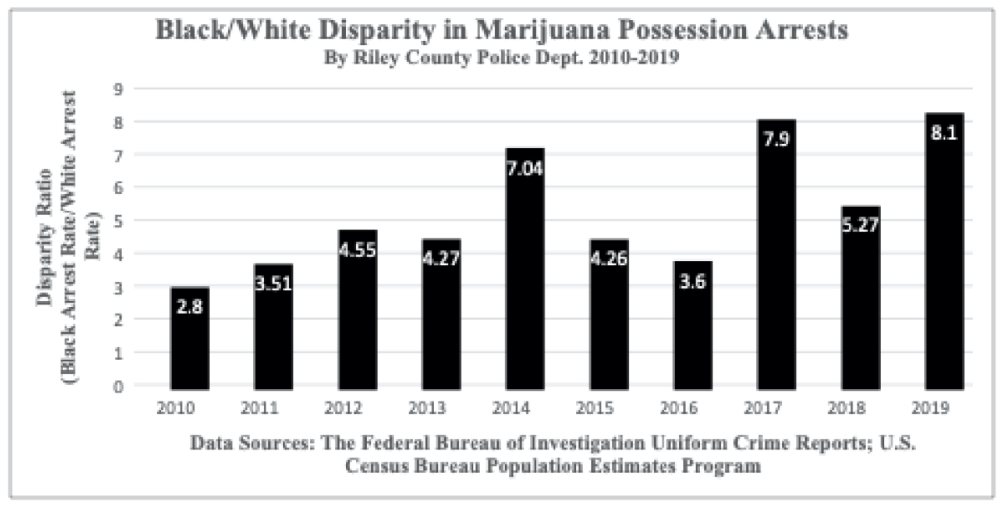 Between 2010 and 2019 the number of RCPD arrests for possession of marijuana clearly fell disproportionately on African Americans. In that ten-year period the average rate of Black persons arrested for marijuana possession in Riley County was 5 times greater than the rate of arrests for white persons — and in 2019 more than eight times greater.