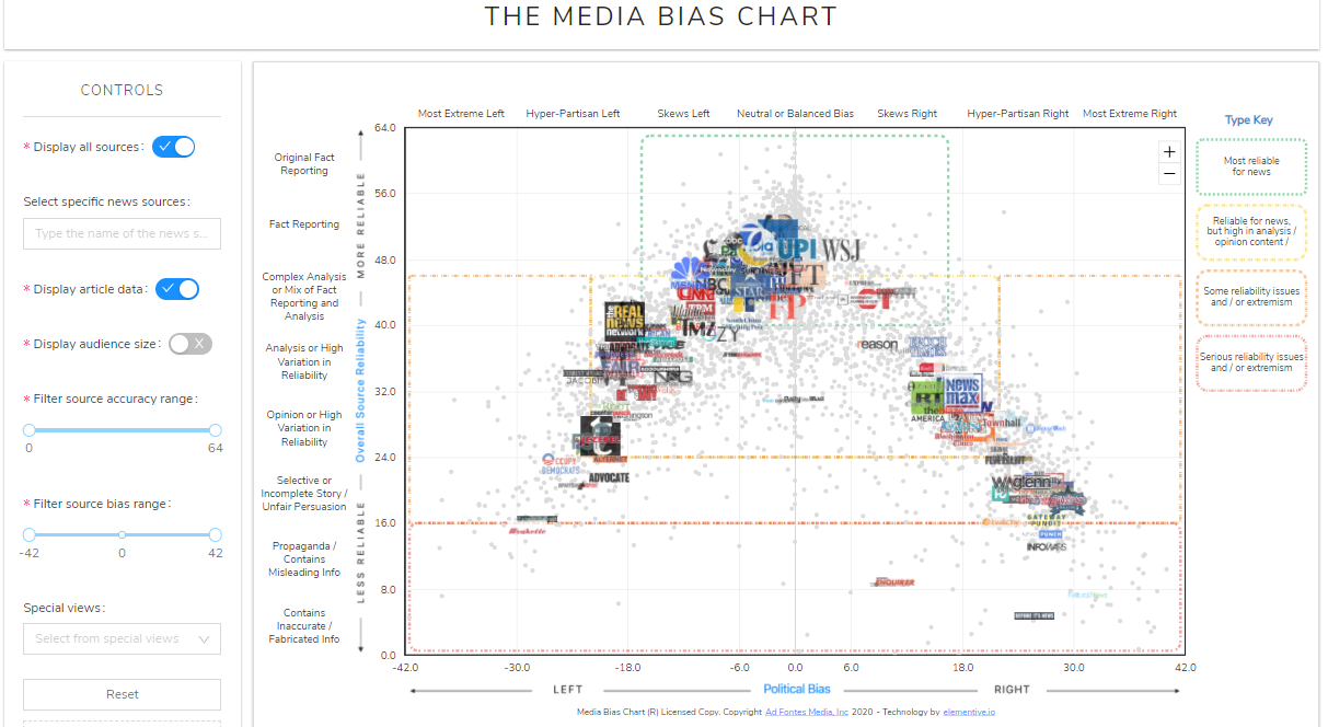 Image of the Interactive Media Bias Chart