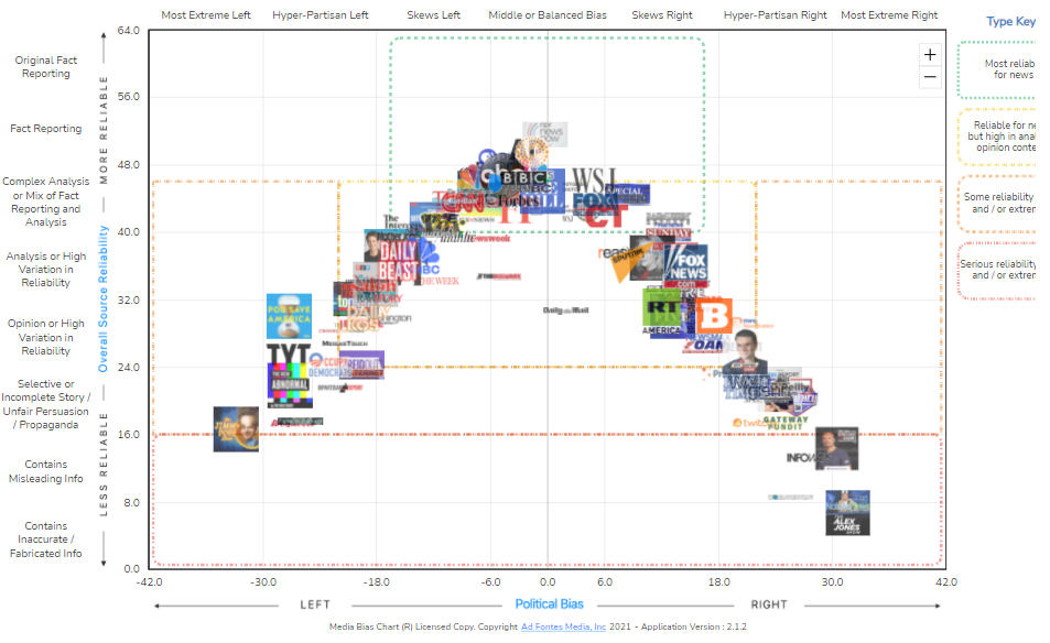 Screenshot of Interactive Media Bias Chart