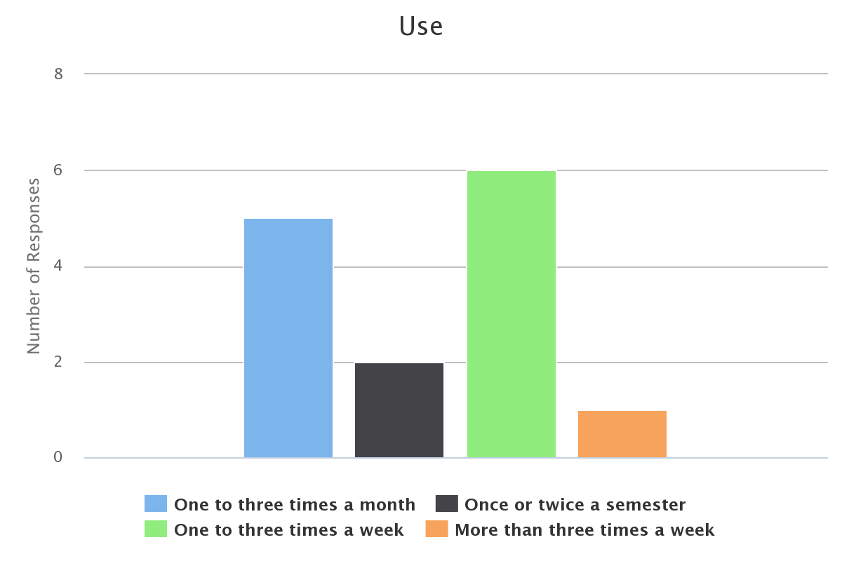 Column chart showing 6 One to three times a week, 5 One to three times a month, 2 Once or twice a semester, and 1 More than three times a week