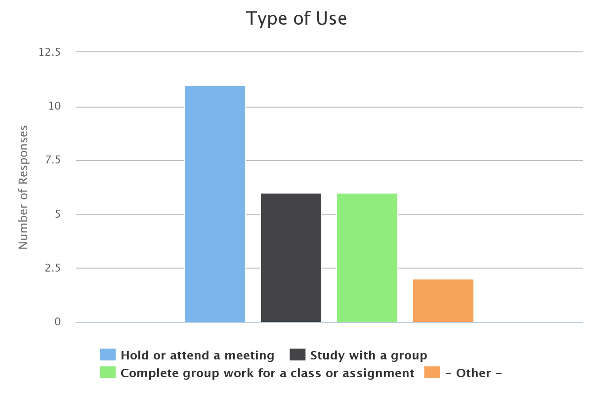 Column Chart showing 11 Hold or attend a meeting, 6 Study with a group, 6 Complete group work for a class or assignment, 2 Other