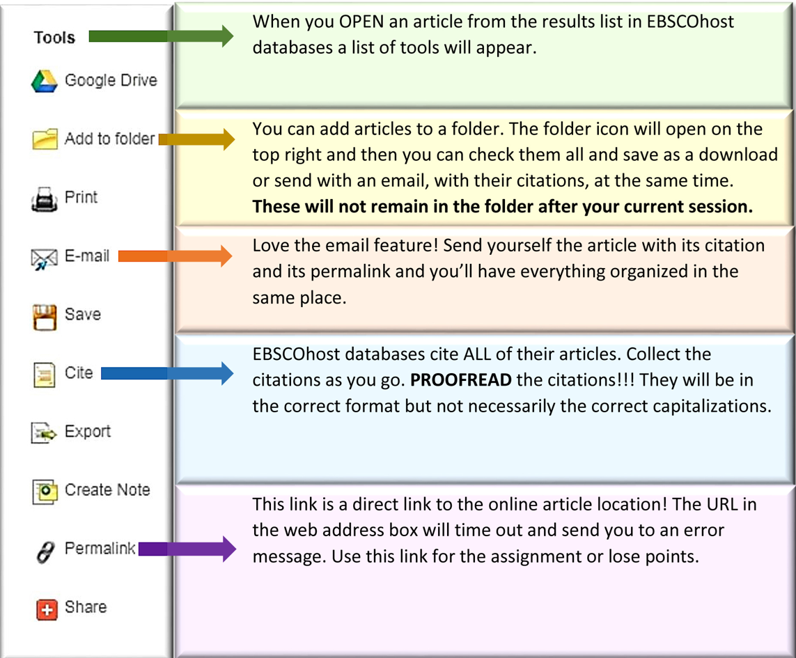 EBSCO Database Tools: Google Drive, Add to Folder, Print, E-mail, Save, Cite, Export, Create Note, Permalink, Share