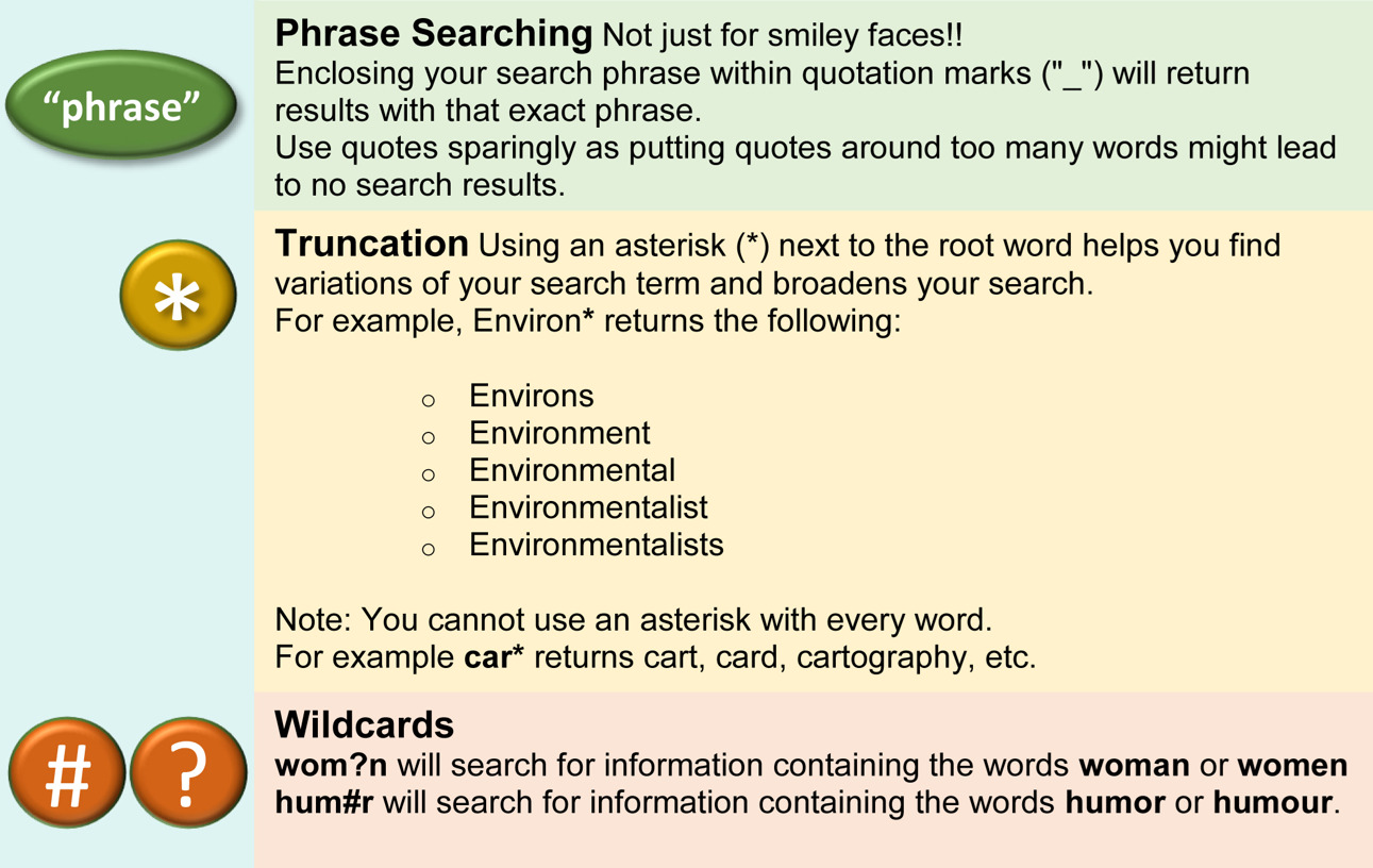 Phrase Searching, Truncation, Wildcards