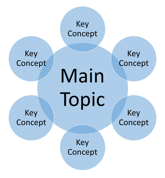 Main Topic with corresponding Key Concepts