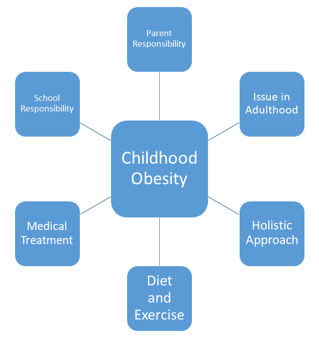 Main Topic: Childhood Obesity, Key Concepts: Parent Responsibility, Issue in Adulthood, Holistic Approach, Diet and Exercise, Medical Treatment, School Responsibility