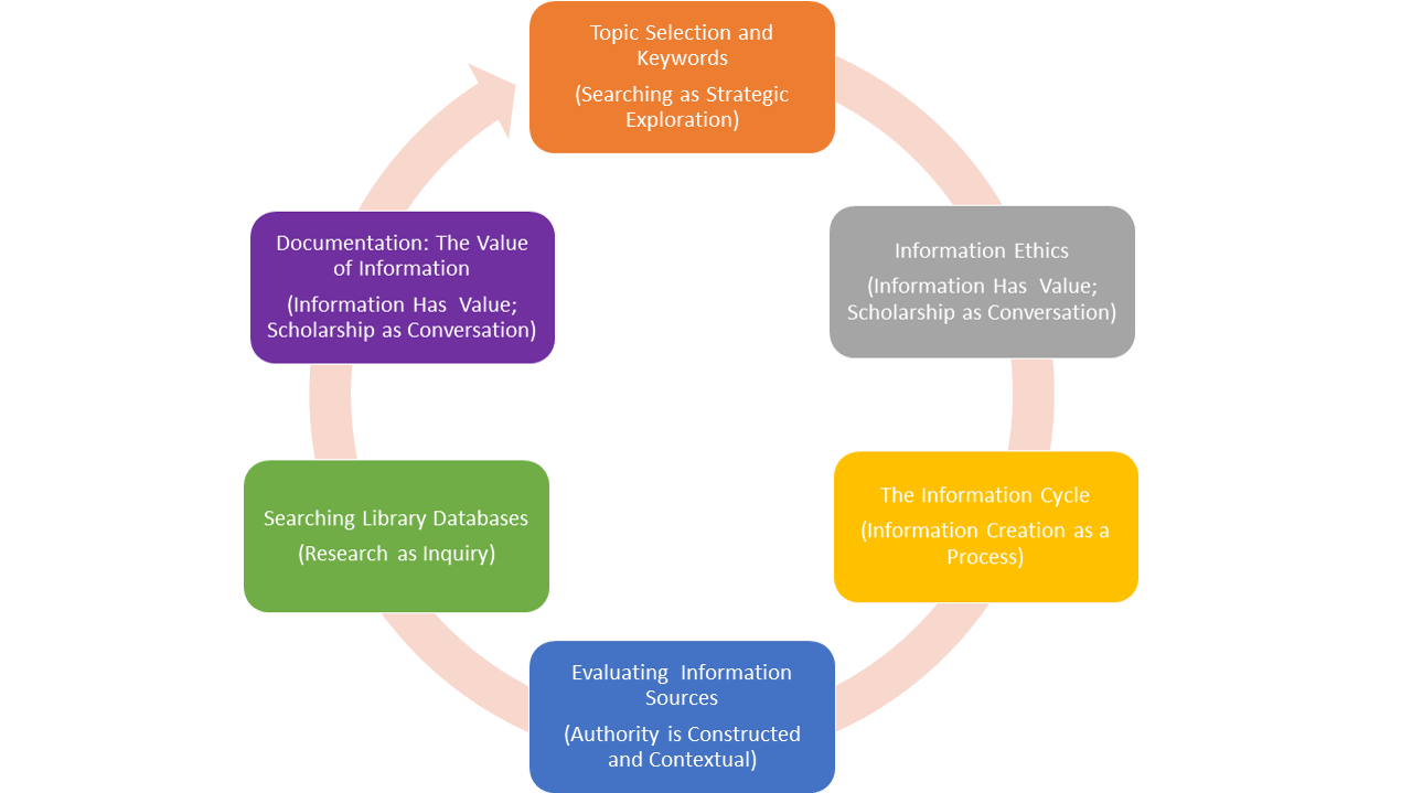 Topic Selection & Keywords, information Ethics, Information Cycle, Evaluating Information Sources, Searching Library Databases, Documentation