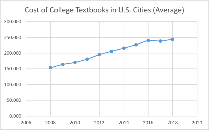 Cost of College Textbooks in U.S. Cities (Average)