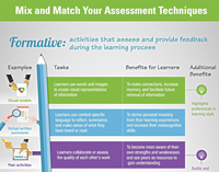 Chart lists example assessments with their related tasks and the benefits to the students. It is divided by formative and summative.