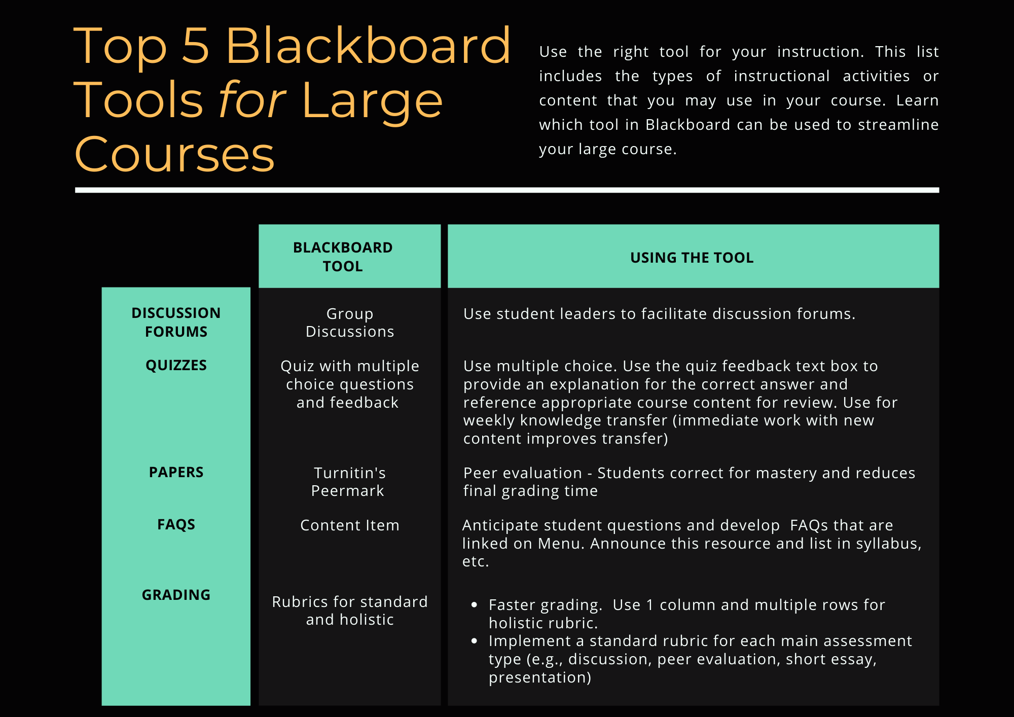 Top 5 Blackboard Tools for Large Classes