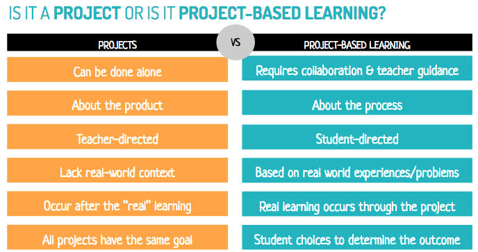 Chart compares projects and project-based learning.