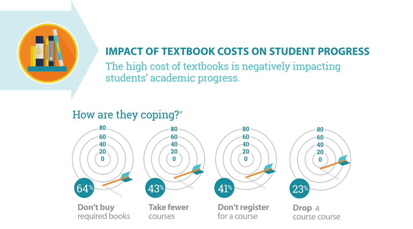FLVC 2018 Impact of Textbook Costs