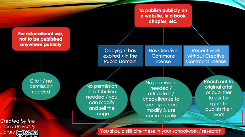 Image of a flowchart for copyright questions