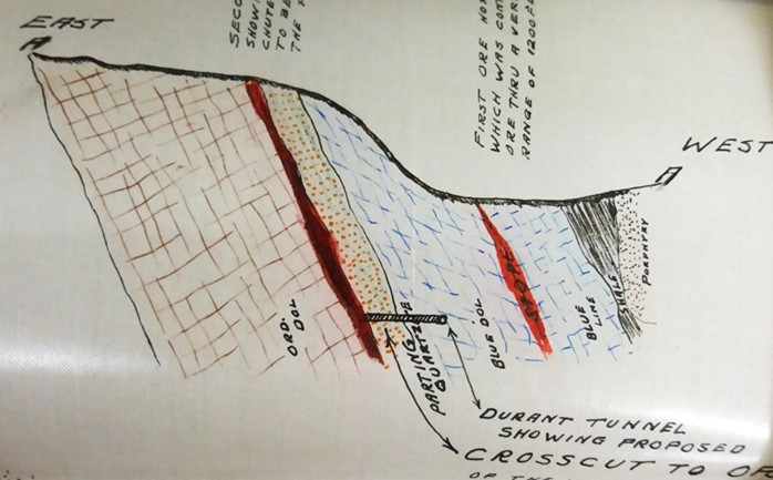 Colored cross section of strata, Durant Tunnel