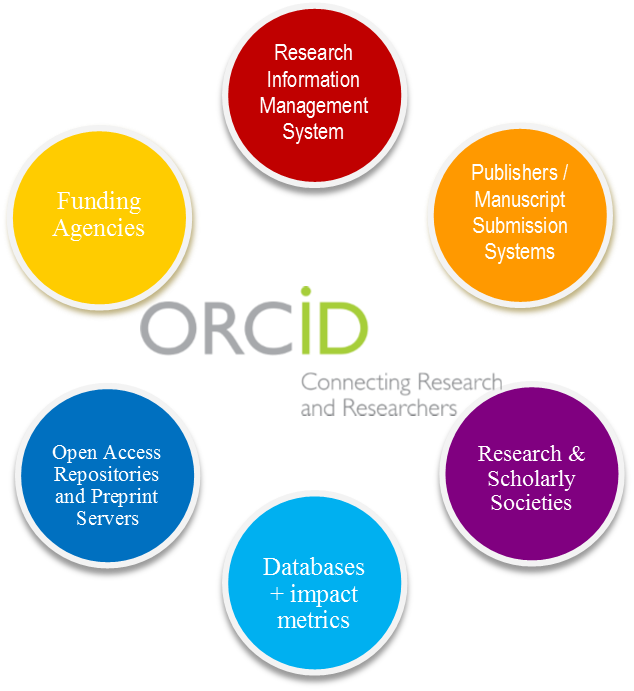 central role of orcid to connect various services providers of research information