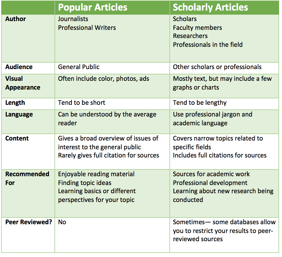 Popular and Scholarly Articles explained-- ask your librarian for help with these topics