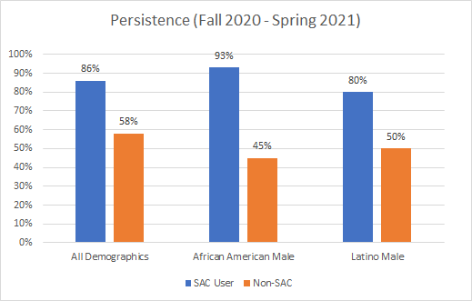 chart of data on fall 20 to spring 21 persistence