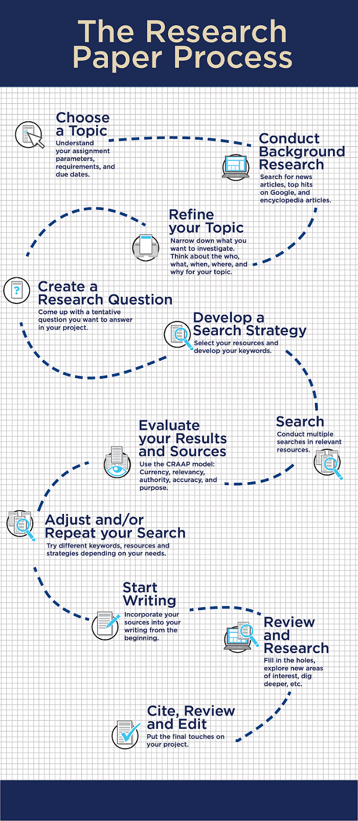 Illustrated research paper process, see accompanying text